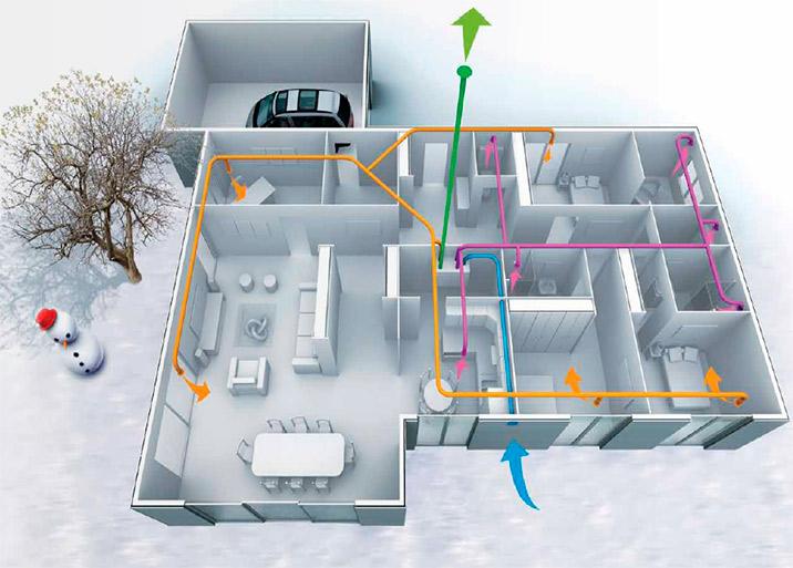 Ventilación doméstica